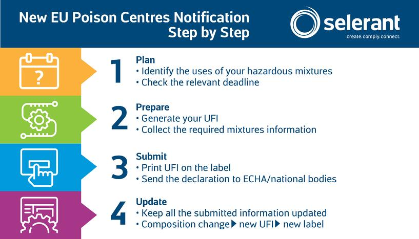 New EU Poison Centres Notification Step by Step