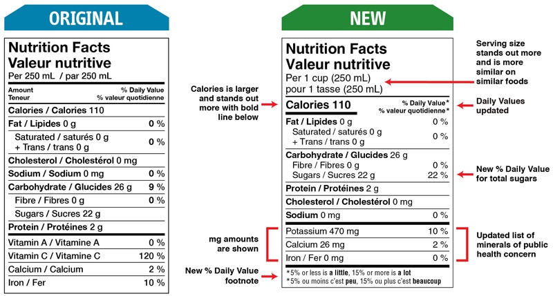 canada-nutrition-facts-modifications.jpg